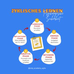Phasen des Zyklus-basierten Lernen an der Znip-Academy